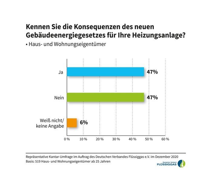 Infografik_Gebaeudeenergiegesetz_DVFG.jpg