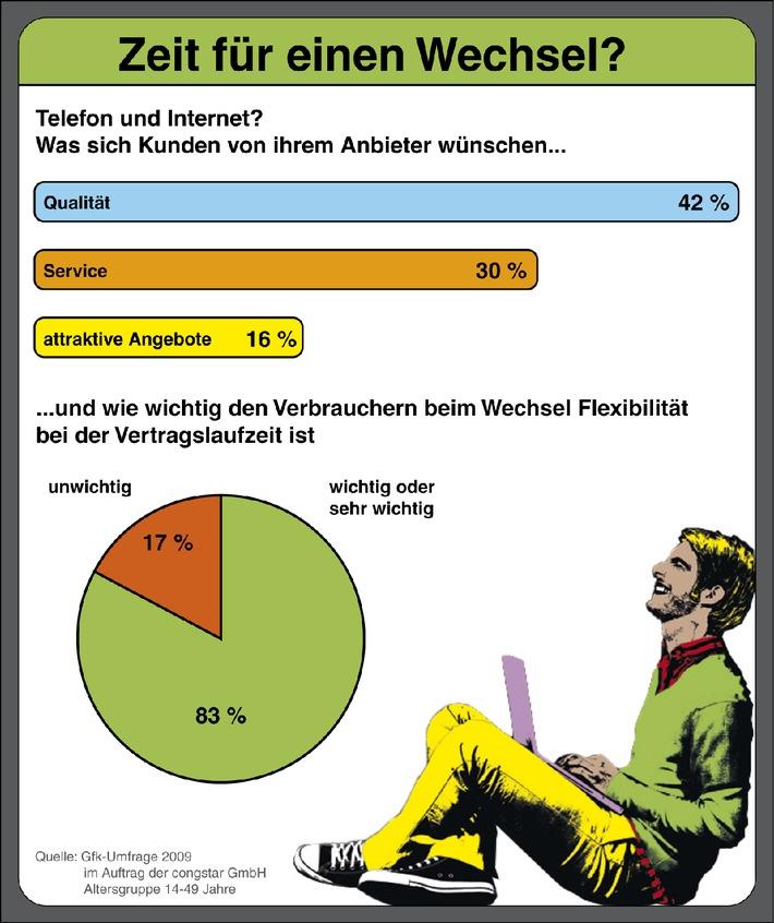 Verbraucher wollen ungebunden bleiben (mit Grafik) / GfK-Umfrage zeigt, was DSL- und Festnetz-Kunden wichtig ist