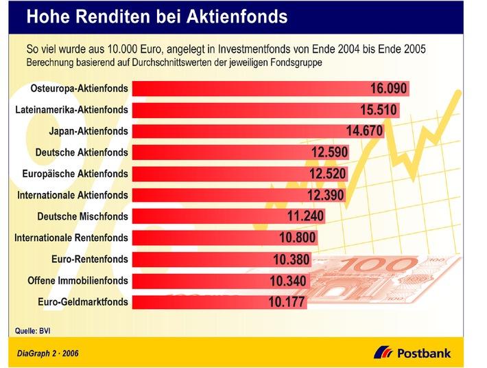 Hohe Rendite bei Aktienfonds