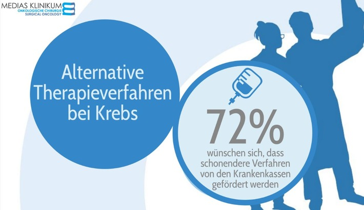 Deutsche vertrauen bei Krebsbekämpfung auf medizinischen Fortschritt