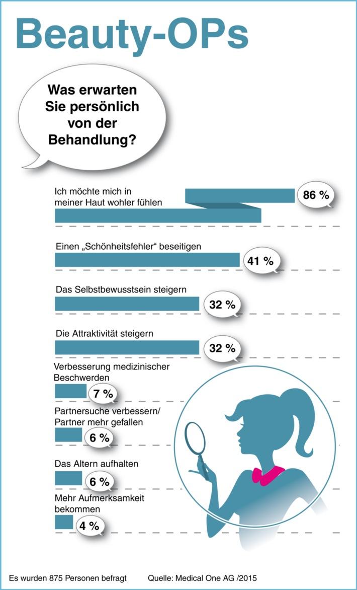 Studie: 6% erhoffen sich nach Beauty-OP mehr Erfolg bei der Partnersuche / GfK HealthCare untersuchte 875 Patienten der Medical One AG