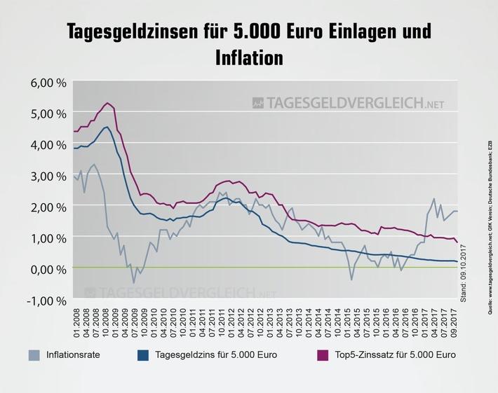 Entwicklung Tagesgeld und Inflationsrate - Bild: Tagesgeldvergleich.net