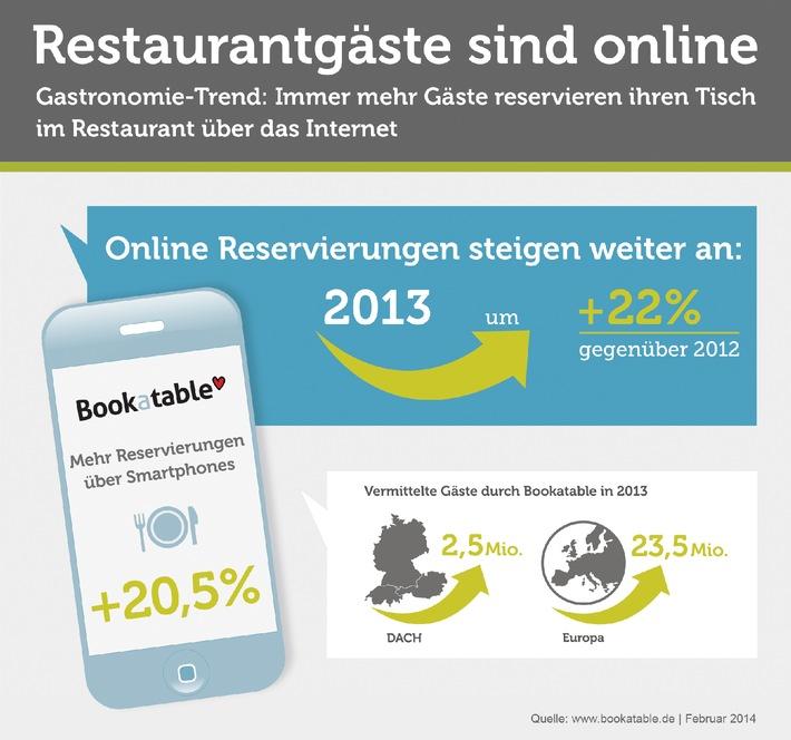 """Die Gastronomie in Deutschland verzeichnet ein deutliches Wachstum der online getätigten Reservierungen. Bookatable, einer der führenden Anbieter für diese Online-Reservierungen, meldet alleine für 2013 einen Anstieg der mobil vermittelten Reservierungen auf 2,5 Millionen Restaurantgäste. Weiterer Text über OTS und www.presseportal.de/pm/105547 / Die Verwendung dieses Bildes ist für redaktionelle Zwecke honorarfrei. Veröffentlichung bitte unter Quellenangabe: """"obs/Bookatable Pressegrafik"""""""