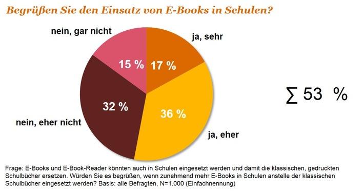 Digitale Bildung: E-Books an Schulen vor dem Durchbruch
