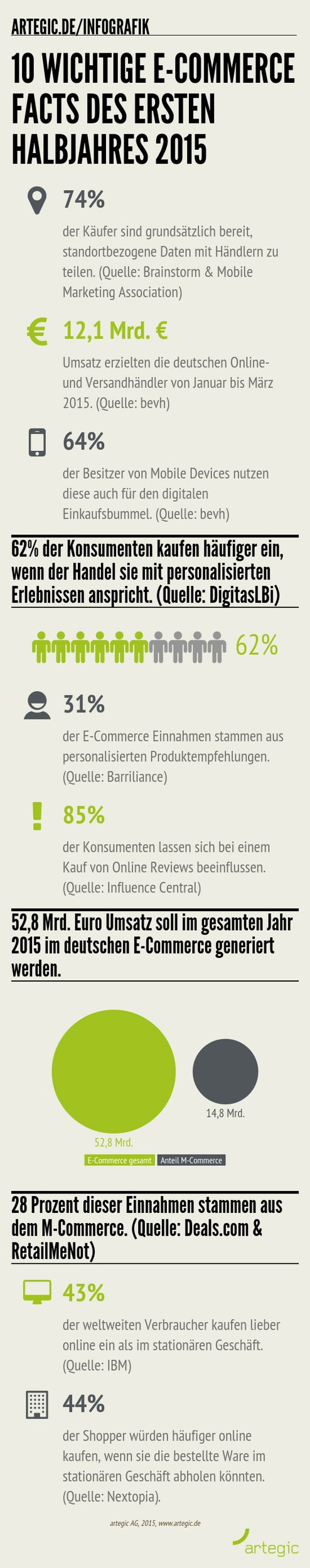 Infografik: 10 wichtige E-Commerce Facts des ersten Halbjahres 2015