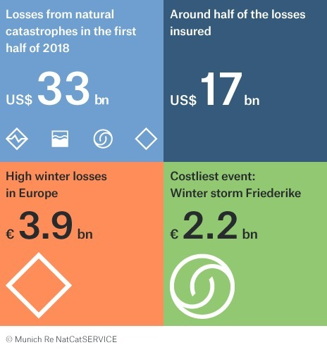 Munich Re Figures Show Fewer Severe Natural Disasters in the First Half of the Year