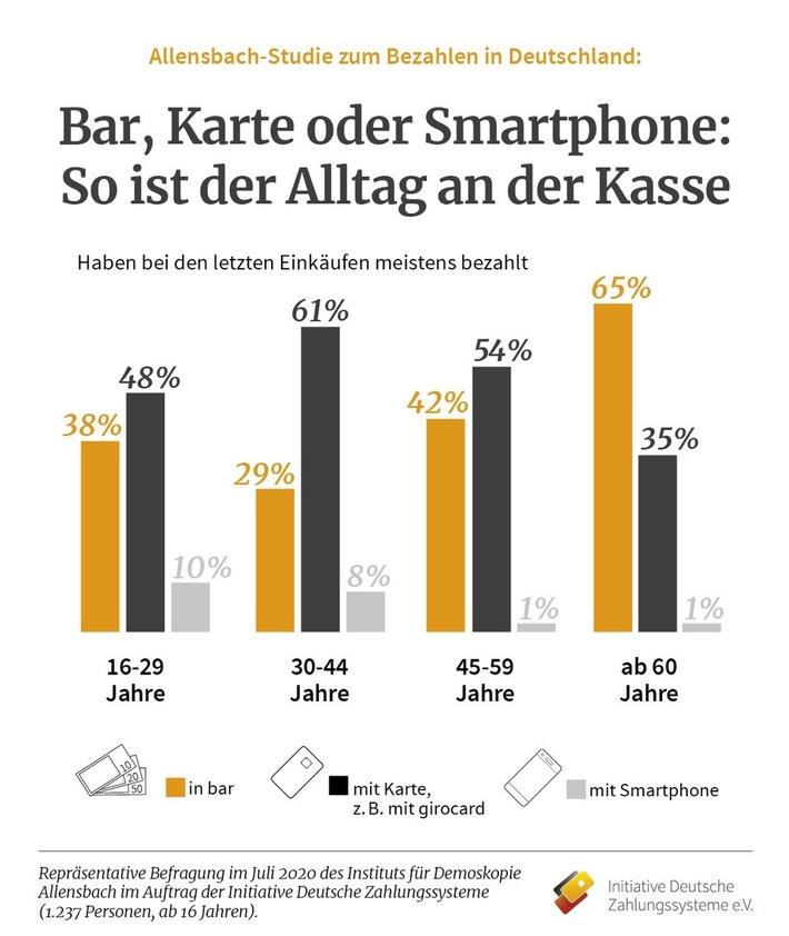 IDZ_Pressegrafik_Allensbach_Umfrage_2020.jpg
