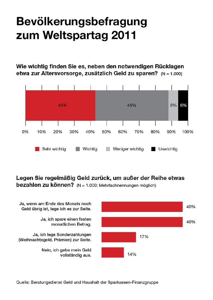 umfrage knapp 90 prozent der deutschen halten sparen f r wichtig 40 prozent der bundesb rger. Black Bedroom Furniture Sets. Home Design Ideas