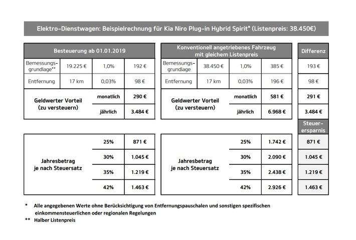 """Bis zu 1.463 Euro Steuervorteil bei durchschnittlichem Arbeitsweg (17 km) für Topversion mit Serienausstattung. Weiterer Text über ots und www.presseportal.de/nr/33685 / Die Verwendung dieses Bildes ist für redaktionelle Zwecke honorarfrei. Veröffentlichung bitte unter Quellenangabe: """"obs/Kia Motors Deutschland GmbH"""""""