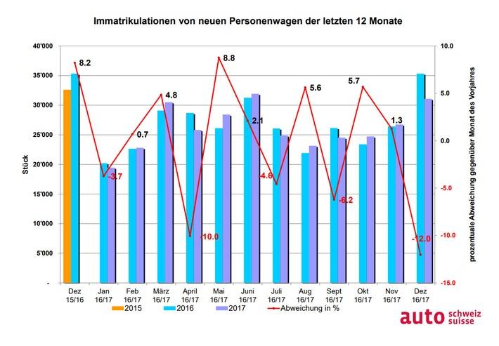 """Grafik Auto-Markt letzte 12 Monate / Weiterer Text über ots und www.presseportal.ch/de/nr/100003597 / Die Verwendung dieses Bildes ist für redaktionelle Zwecke honorarfrei. Veröffentlichung bitte unter Quellenangabe: """"obs/auto-schweiz / auto-suisse"""""""