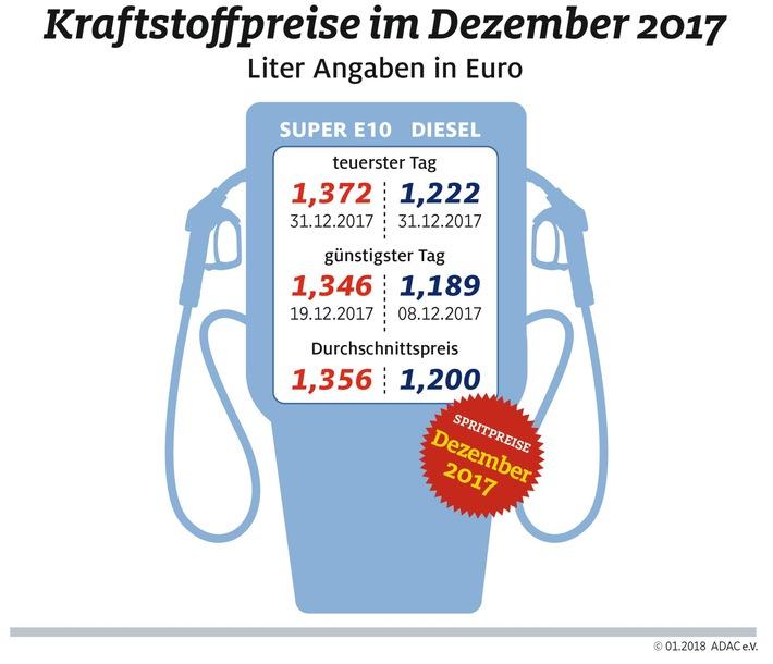 in Spritpreise 2017 deutlich gestiegenBenzin 6,6 Cent über Vorjahrespreis, Diesel 8,3 CentDezember war teuerster Monat für Dieselfahrer