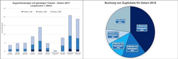Reisepreisanalyse Zu Ostern 2017: Teuerster Tag Für