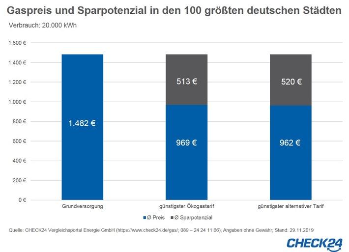 2019-12-11_CHECK24_Grafik_GaspreisanpassungenSparpotenzial.jpg