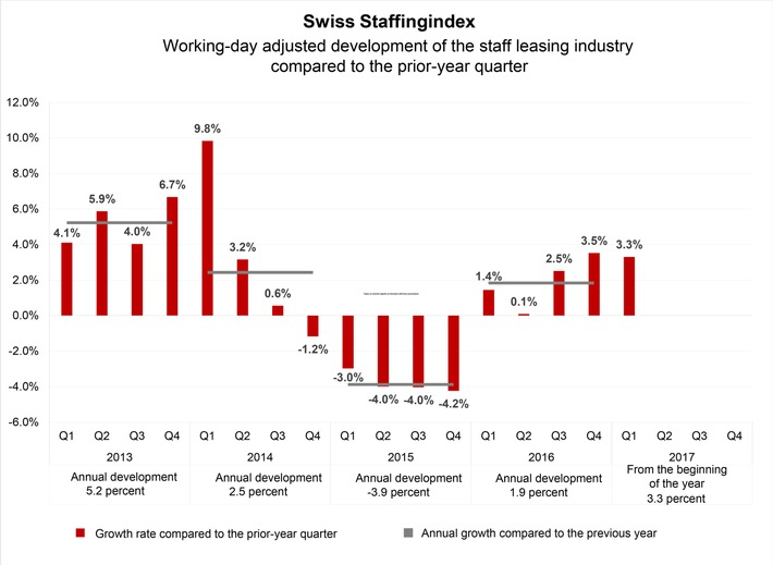 New industry barometer: staff leasing industry up 1.9% in 2016