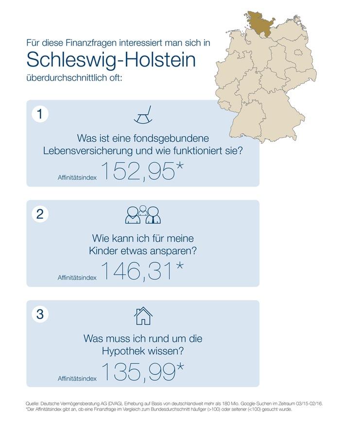 """""""Webcheck Finanzfragen"""" - Aktuelle Studie der DVAG und ibi research: In Schleswig-Holstein ist die Immobilie Finanzthema Nummer eins"""