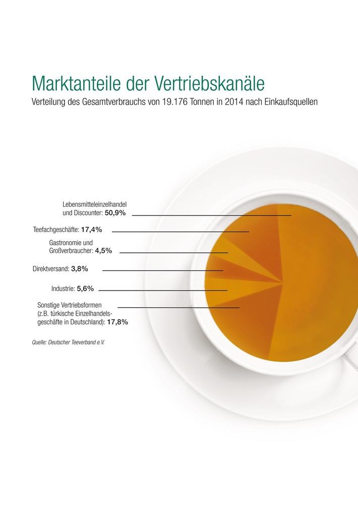 Teekonsum in Deutschland auf hohem Niveau / Absatz im Inland stabil - Exporte steigen deutlich an