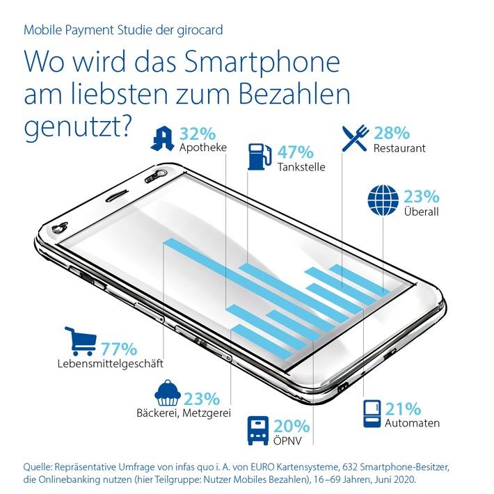 220922_girocard_Pressegrafik_Mobile Payment_2020.jpg