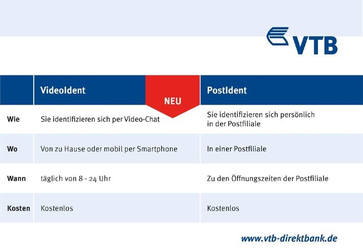 Vtb Direktbank Führt Videoident Verfahren Zur Kontoeröffnung Ein