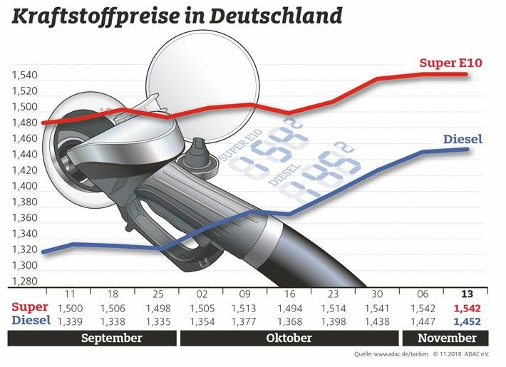Kraftstoffpreise mit neuem Jahreshoch / Mineralölkonzerne geben niedrige Rohölpreise nicht weiter