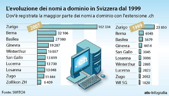 """L''evoluzione dei nomi a dominio in Swizzera dal 1999. Texte complémentaire par ots. L''utilisation de cette image est pour des buts redactionnels gratuite. Reproduction sous indication de source: """"obs/SWITCH"""""""