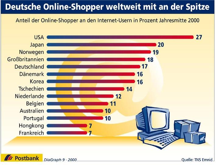 Deutsche Online-Shopper weltweit mit an der Spitze