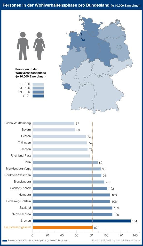 """Bezogen auf die Bevölkerungszahl befinden sich vor allem Einwohner in Bremen (134 je 10.000 Einwohner) in der Schuldner-Warteschleife. Aber auch in Niedersachsen und im Saarland (je 109) sowie in Schleswig-Holstein und Hamburg (je 106) warten viele Privatpersonen auf die Erteilung der Restschuldbefreiung. In Baden-Württemberg (57) und Bayern (58) gibt es die wenigsten Privatpersonen, die sich derzeit in einem Insolvenzverfahren befinden. Weiterer Text über ots und www.presseportal.de/nr/22285 / Die Verwendung dieses Bildes ist für redaktionelle Zwecke honorarfrei. Veröffentlichung bitte unter Quellenangabe: """"obs/CRIF Bürgel GmbH"""""""