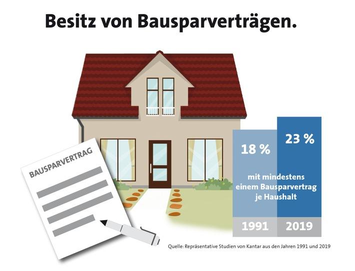 Bausparen bleibt für Ostdeutsche attraktiv (FOTO)