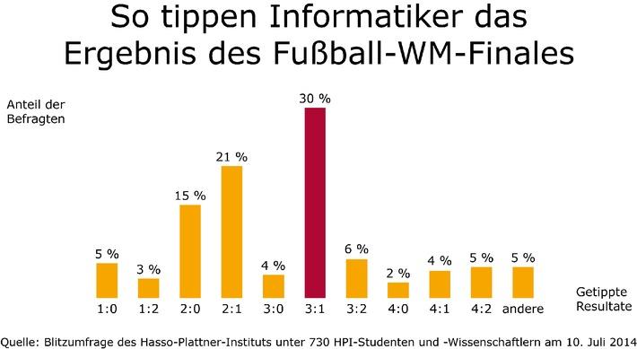WM-Finale 2014: Informatiker prognostizieren deutschen 3:1-Sieg gegen Argentinien / Blitzumfrage des Hasso-Plattner-Instituts