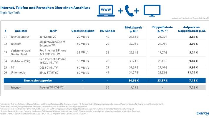 """Quelle: CHECK24 (www.check24.de/dsl/; 089 - 24 24 11 77); Angaben ohne Gewähr, Stand: 23.03.2017. Weiterer Text über ots und www.presseportal.de/nr/73164 / Die Verwendung dieses Bildes ist für redaktionelle Zwecke honorarfrei. Veröffentlichung bitte unter Quellenangabe: """"obs/CHECK24 Vergleichsportal GmbH/CHECK24.de"""""""