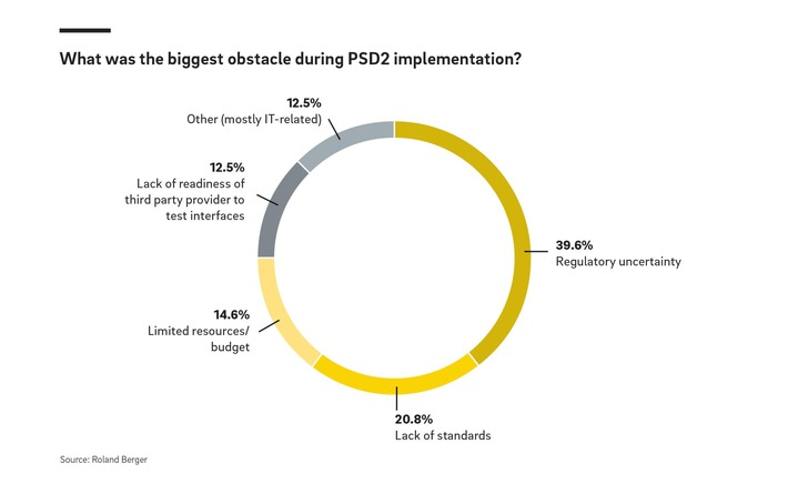 What was the biggest obstacle during PSD2 implementation.jpg
