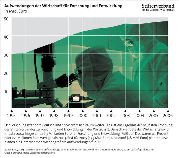 Innovationsmotor in Deutschland springt nicht an
