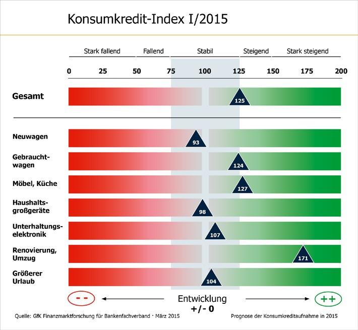 Konsumkredit-Index: Verbraucher planen mehr Renovierungen per Kredit