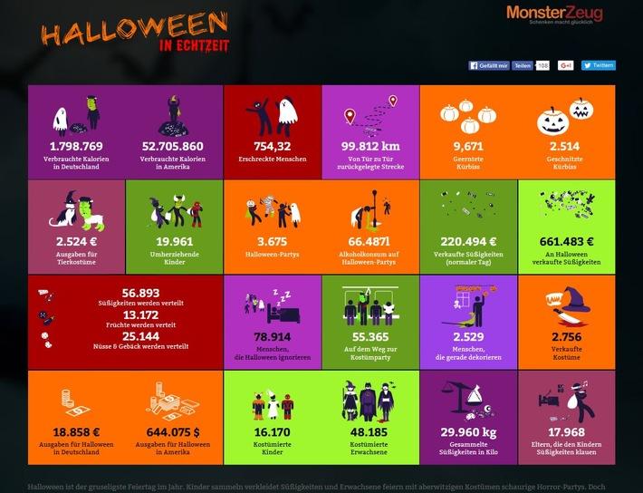 Halloween in Echtzeit - Sehen, was pro Sekunde an Halloween passiert!