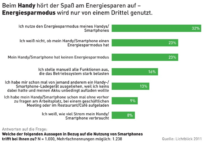 Smartphone: Nur jeder Dritte nutzt Energiesparmodus (mit Bild)