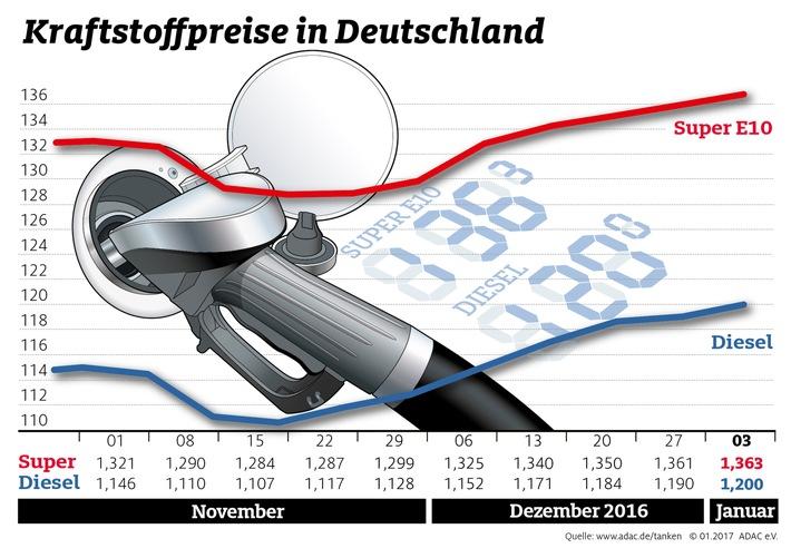 Tanken zum Jahresbeginn teurer / ADAC verzeichnet leichten Anstieg bei Benzin und Diesel