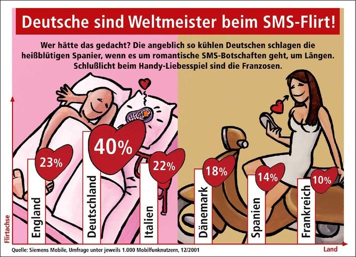 Deutsche sind Weltmeister beim SMS-Flirt!