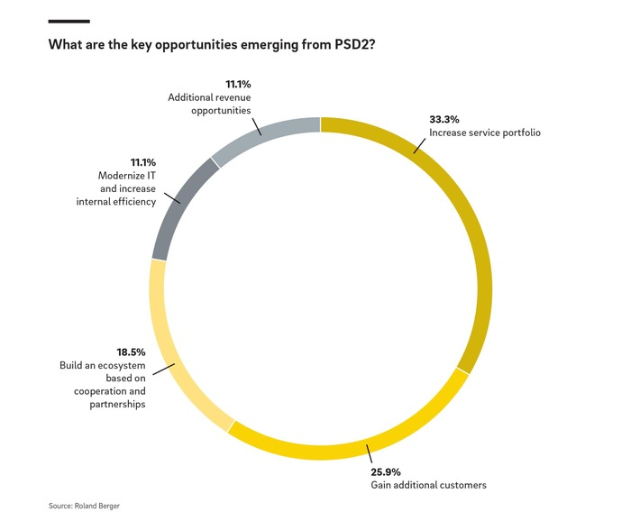 What are the key opportunities emerging from PSD2.jpg