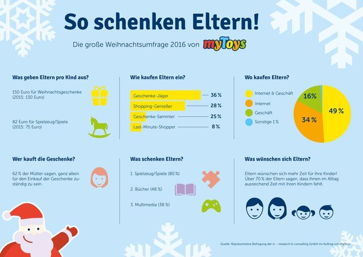 In kauflaune eltern geben 2016 mehr geld f r - Eltern weihnachtsgeschenke ...