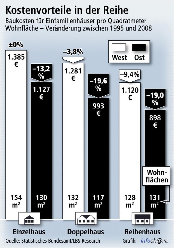 """Auch im Jahr 2008 realisierten Bauherren ihre eigenen vier Wände immer noch kostengünstiger als Mitte der 90er Jahre. Der Kostenvorsprung bei Doppel- und Reihenhäusern in den neuen Bundesländern ist dabei am größten. Quadratmeterpreise unter 1.000 Euro sind hier relativ leicht realisierbar. Die Verwendung dieser Grafik ist für redaktionelle Zwecke honorarfrei. Abdruck bitte unter Quellenangabe: """"obs/Landesbausparkassen"""""""