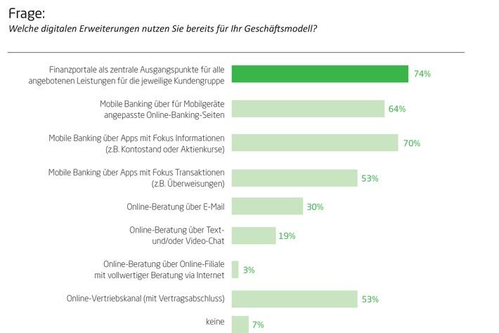 Stiefkind Online-Beratung - Banken fokussieren auf mobile Dienste