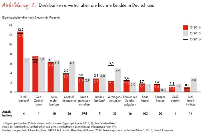 Bain-Studie zur Lage der Kreditwirtschaft / Nur jede zehnte deutsche Bank verdient ihre Eigenkapitalkosten