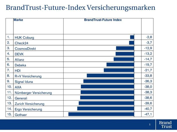 Brandtrust Future Index Deckt Schwachen Von Versicherungsmarken
