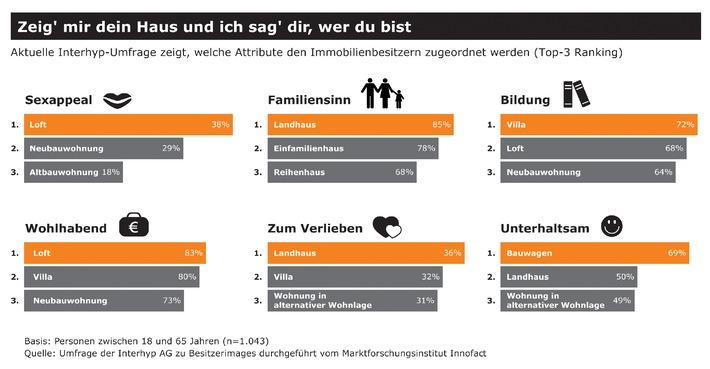 Aktuelle Interhyp Umfrage Zeigt, Welche Attribute Den Immobilienbesitzern  Zugeordnet Werden (Top 3 Ranking). Die Verwendung Dieses Bildes Ist Für ...