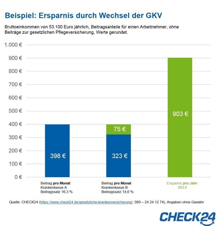"""Quelle: CHECK24 (https://www.check24.de/gesetzliche-krankenversicherung/; 089 - 24 24 12 74); Angaben ohne Gewähr. Weiterer Text über ots und www.presseportal.de/nr/73164 / Die Verwendung dieses Bildes ist für redaktionelle Zwecke honorarfrei. Veröffentlichung bitte unter Quellenangabe: """"obs/CHECK24 GmbH"""""""