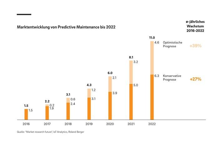 """Marktentwicklung von Predictive Maintenance bis 2022 Weiterer Text über ots und www.presseportal.ch/de/nr/100058682 / Die Verwendung dieses Bildes ist für redaktionelle Zwecke honorarfrei. Veröffentlichung bitte unter Quellenangabe: """"obs/Roland Berger AG"""""""