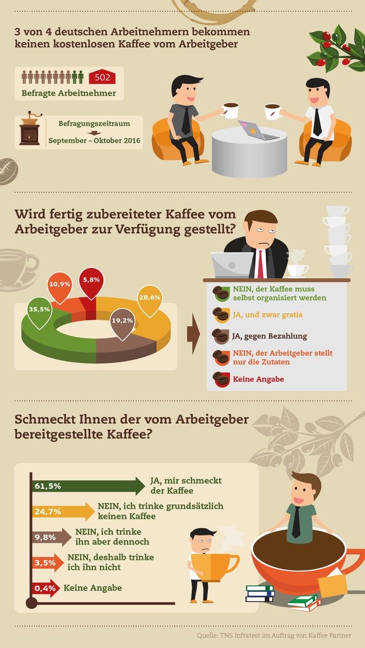 ▷ Gratis Kaffee ist keine Selbstverständlichkeit in deutschen Büros ...