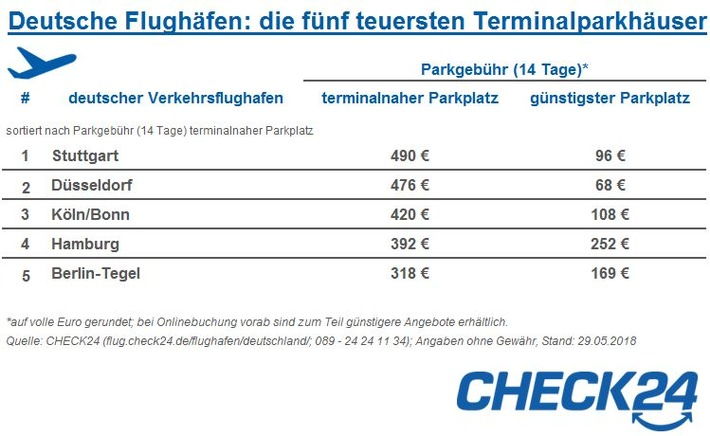 """Quelle: CHECK24 (https://flug.check24.de/; 089 - 24 24 11 34); Angaben ohne Gewähr; Stand: 29.05.2018 / Weiterer Text über ots und www.presseportal.de/nr/73164 / Die Verwendung dieses Bildes ist für redaktionelle Zwecke honorarfrei. Veröffentlichung bitte unter Quellenangabe: """"obs/CHECK24 GmbH"""""""