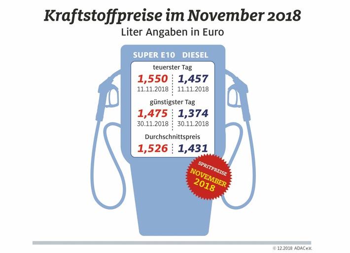 """Kraftstoffpreise im November 2018. Weiterer Text über ots und www.presseportal.de/nr/7849 / Die Verwendung dieses Bildes ist für redaktionelle Zwecke honorarfrei. Veröffentlichung bitte unter Quellenangabe: """"obs/ADAC"""""""