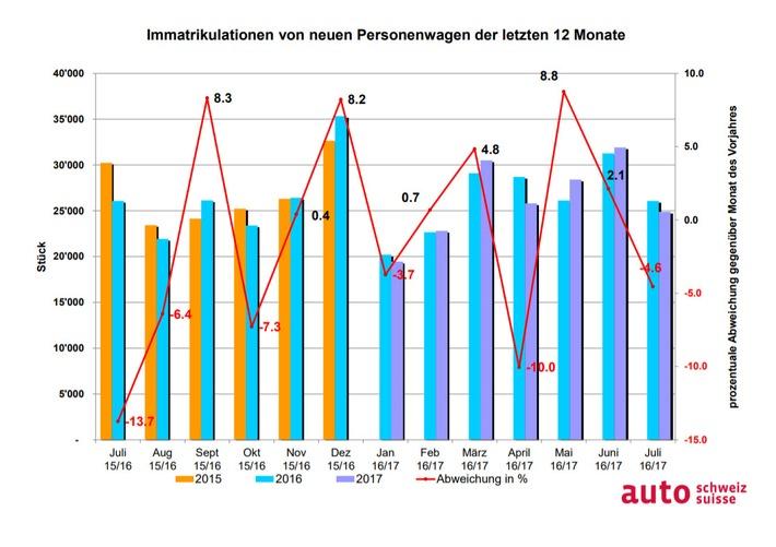 """Grafik Auto-Markt letzte 12 Monate. Weiterer Text über ots und www.presseportal.ch/de/nr/100003597 / Die Verwendung dieses Bildes ist für redaktionelle Zwecke honorarfrei. Veröffentlichung bitte unter Quellenangabe: """"obs/auto-schweiz / auto-suisse"""""""