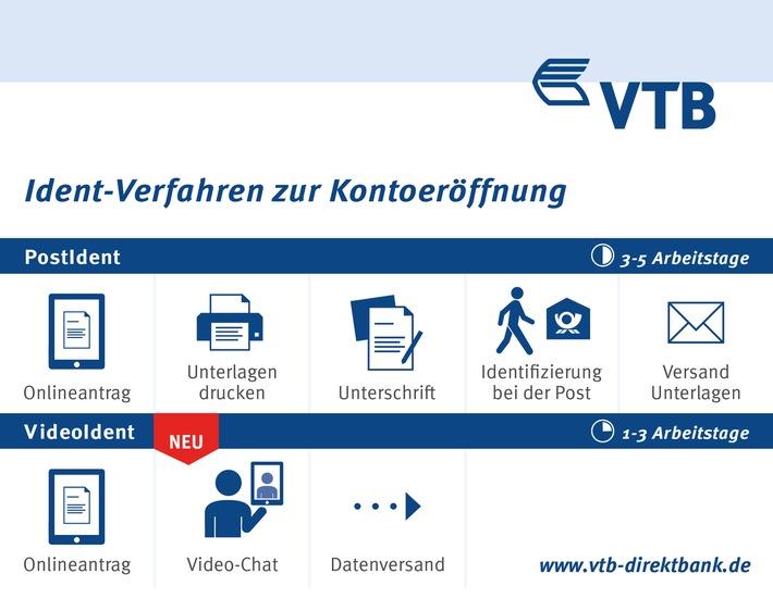 Vtb Direktbank Etabliert Die 100 Online Kontoeröffnung Ab
